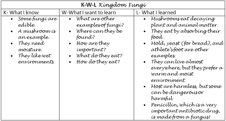 Kwl is an example of.